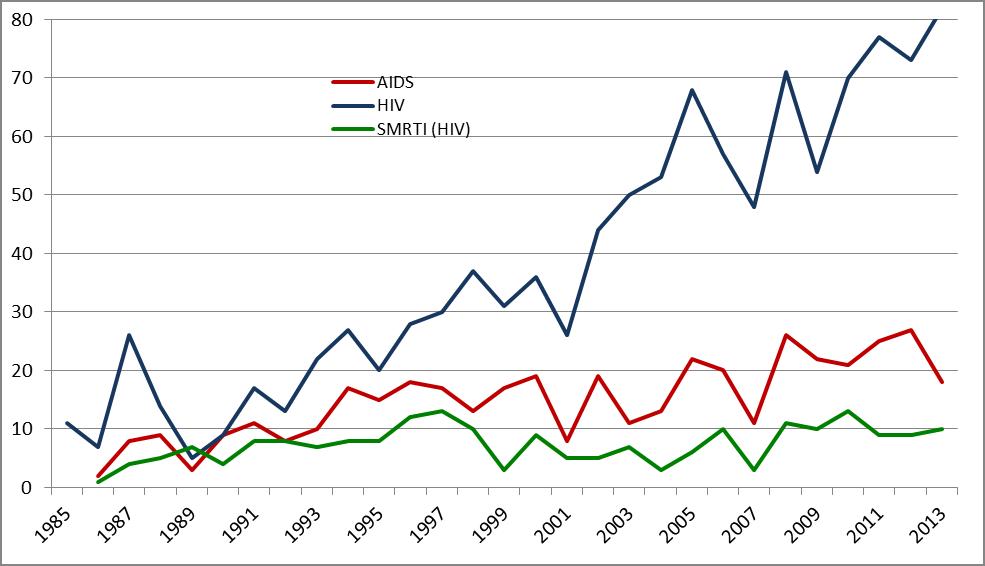 kretanje HIV infekcije u Hrvatskoj