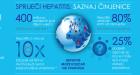 Simpozij povodom Svjetskog dana hepatitisa