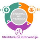 HIV preventivni programi